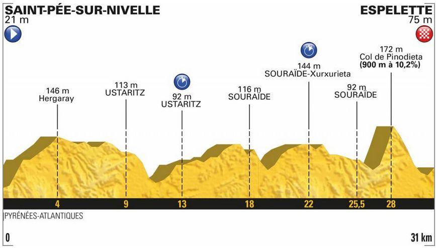 https://www.letour.fr/en/stage-20