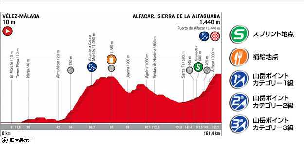 https://www.jsports.co.jp/cycle/vuelta/stage/