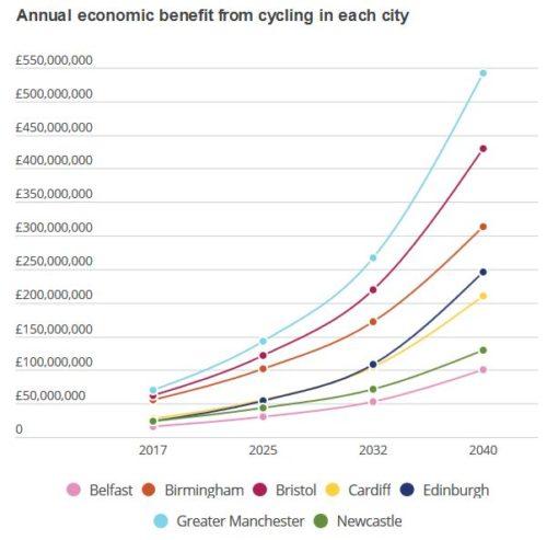 https://www.sustrans.org.uk/bikelifetransformingcities
