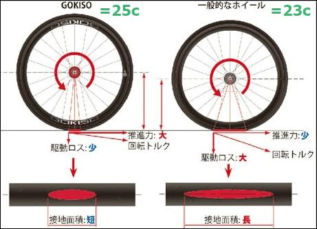 http://www.gokiso.jp/ja/company.html
