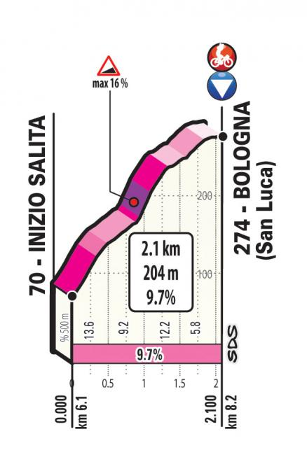 http://www.giroditalia.it/eng/big-start-2019/