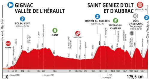 https://www.laroutedoccitanie.fr/edition-2019/parcours/etape-1-gignac-vallee-de-lherault-saint-geniez-dolt-et-daubrac/