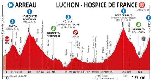 https://www.laroutedoccitanie.fr/edition-2019/parcours/etape-3-arreau-luchon-hospice-de-france/