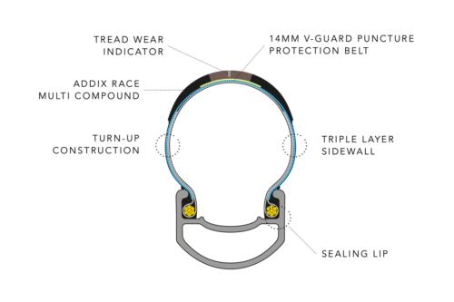 bikeradar.com/news/schwalbe-pro-one-tubeless-tyre-released/