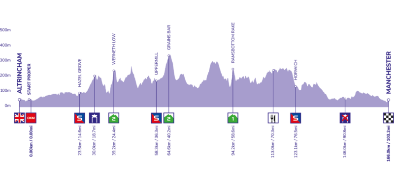 https://www.tourofbritain.co.uk/stages/stage-eight/