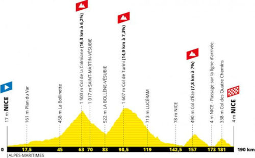 https://www.cyclingstage.com/tour-de-france-2020-route/stage-2-tdf-2020/