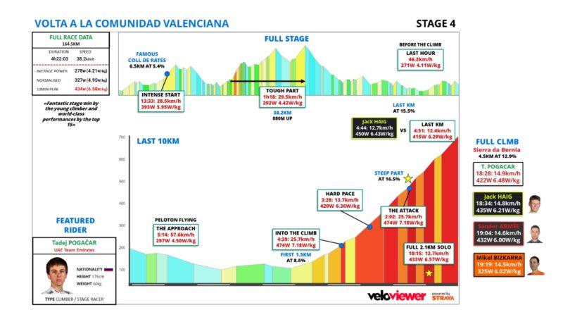 http://www.stickybottle.com/coaching/tadej-pogacar-power-file-for-5km-climb-volta-valenciana-queen-stage/