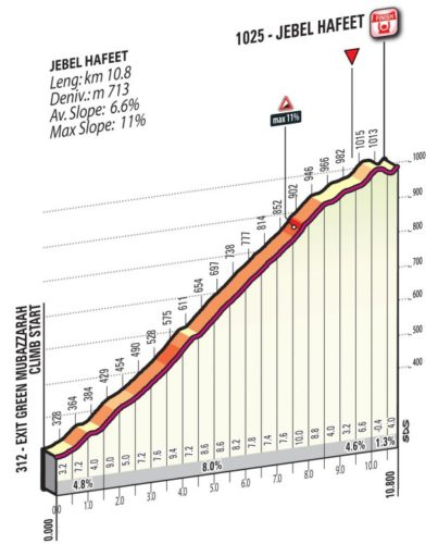 https://www.cyclingstage.com/uae-tour-2020/stage-5-route-uae-2020/