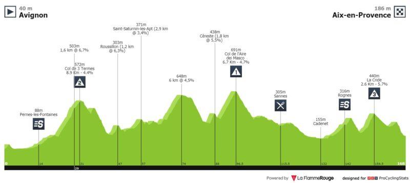 https://www.procyclingstats.com/race/tour-cycliste-international-la-provence/2020/stage-4/today/profiles