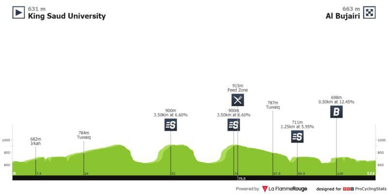 https://www.procyclingstats.com/race/tour-de-saudi-arabia/2020/stage-3/today/profiles