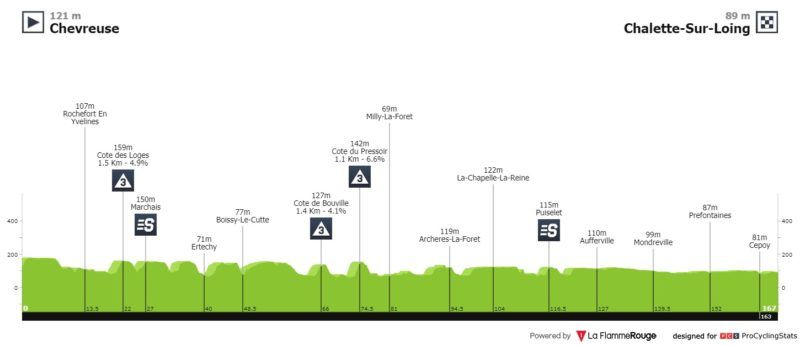 https://www.procyclingstats.com/race/paris-nice/2020/stage-2/today/profiles
