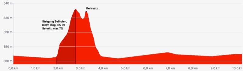 https://www.swiss-cycling.ch/app/uploads/2020/07/2020_SM-Zeitfahren_Guide-Technique_deutsch.pdf