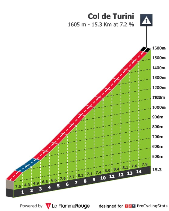 https://www.procyclingstats.com/race/tour-de-france/2020/stage-2/today/profiles