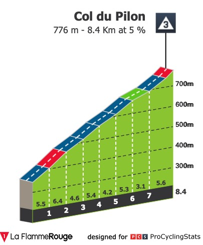 https://www.procyclingstats.com/race/tour-de-france/2020/stage-3/today/profiles