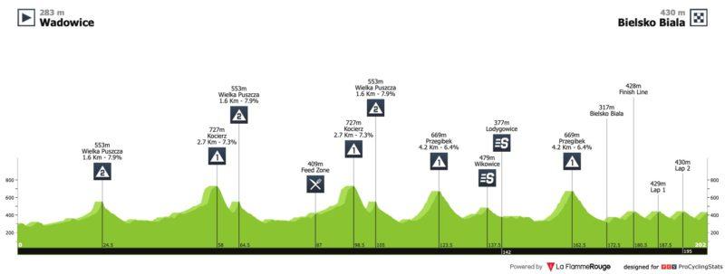 https://www.procyclingstats.com/race/tour-de-pologne/2020/stage-3/today