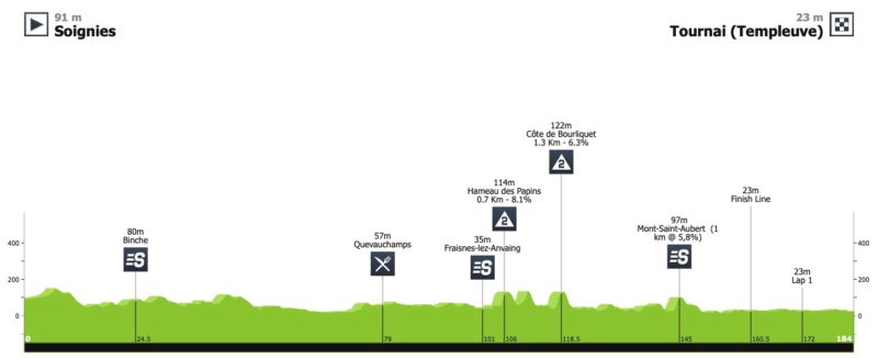 https://www.procyclingstats.com/race/tour-de-wallonie/2020/stage-1/today/profiles