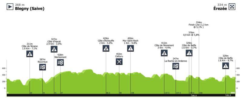 https://www.procyclingstats.com/race/tour-de-wallonie/2020/stage-4/today/profiles