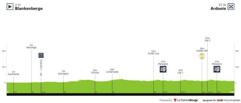 https://www.procyclingstats.com/race/binckbank-tour/2020/stage-1/today/profiles