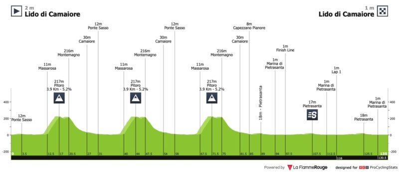 https://www.procyclingstats.com/race/tirreno-adriatico/2020/stage-1/today/profiles