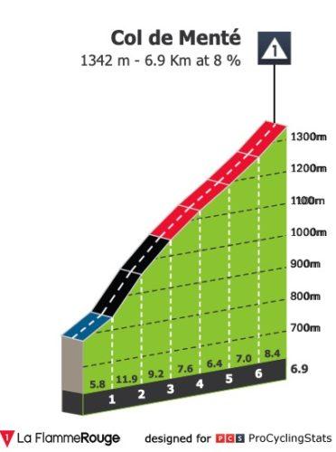 https://www.procyclingstats.com/race/tour-de-france/2020/stage-8/today/profiles