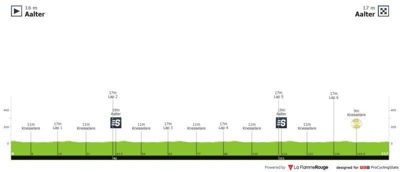https://www.procyclingstats.com/race/binckbank-tour/2020/stage-3/today/profiles