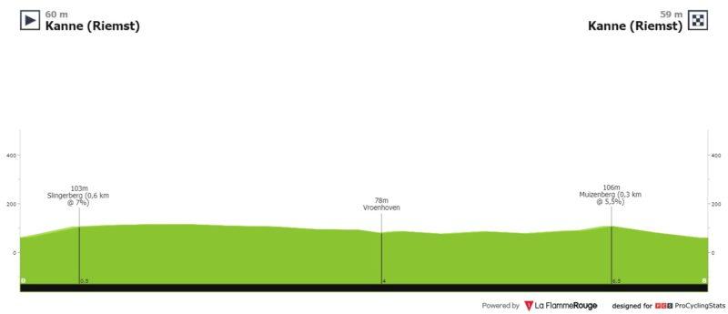 https://www.procyclingstats.com/race/binckbank-tour/2020/stage-4/today/profiles